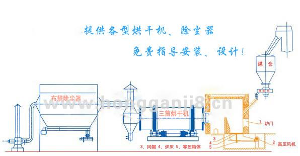 三筒烘干机布袋除尘器流程工艺图