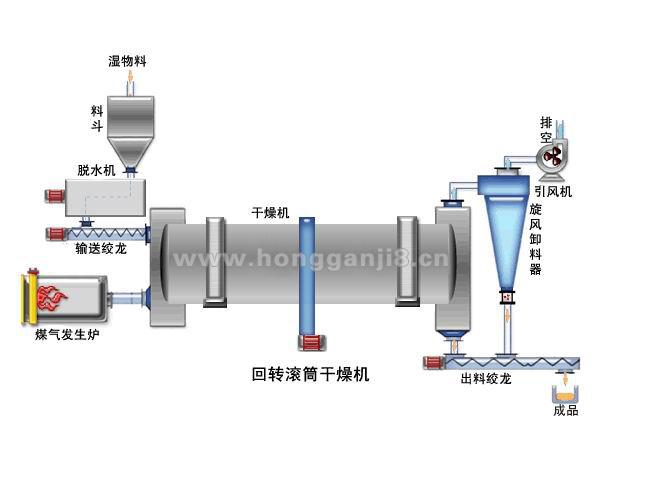 回转式滚筒烘干机工艺图
