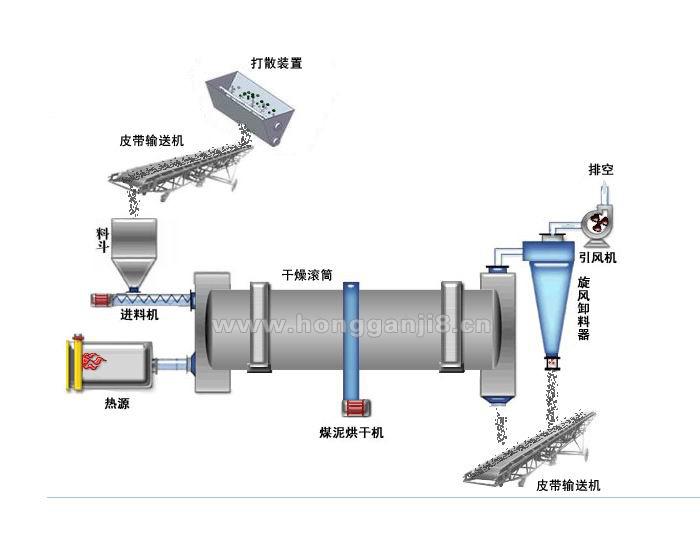 煤泥烘干机工艺流程图